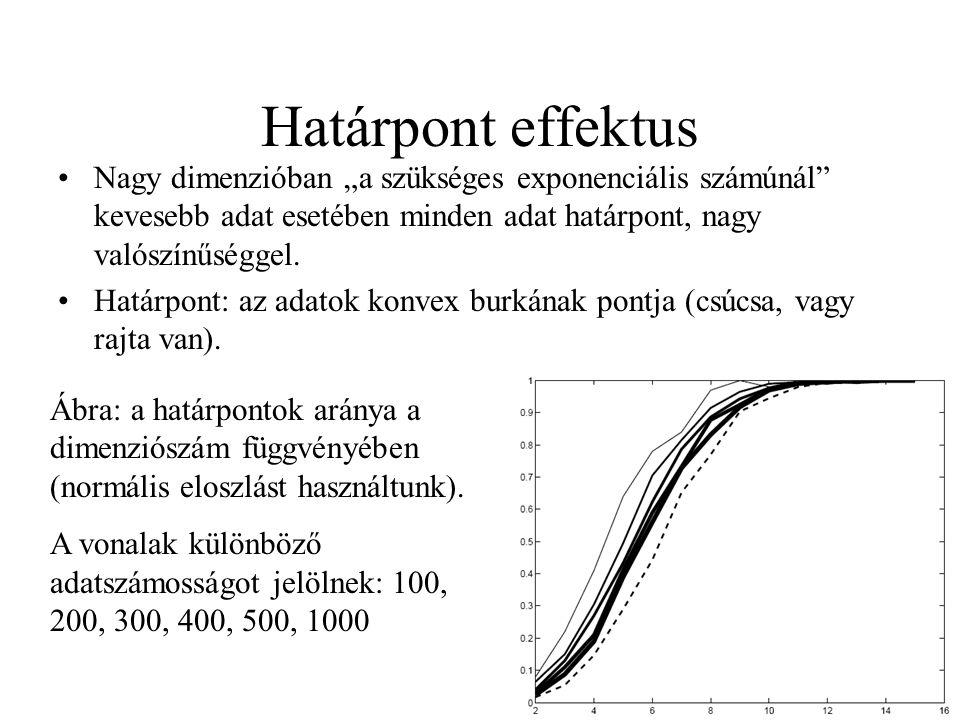 """Határpont effektus Nagy dimenzióban """"a szükséges exponenciális számúnál"""" kevesebb adat esetében minden adat határpont, nagy valószínűséggel. Határpont"""