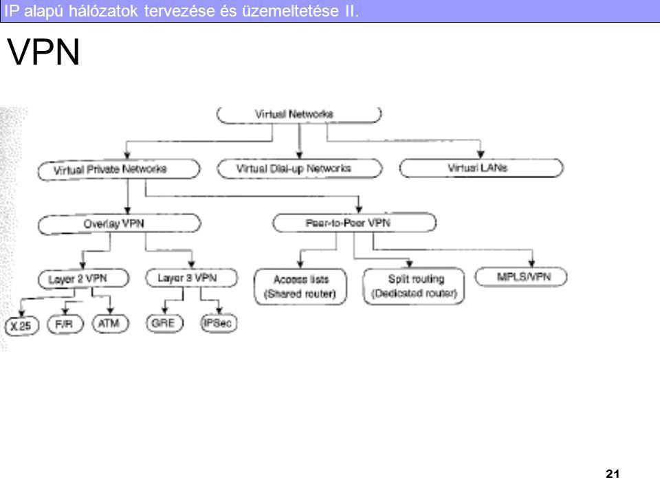 IP alapú hálózatok tervezése és üzemeltetése II. 21 VPN