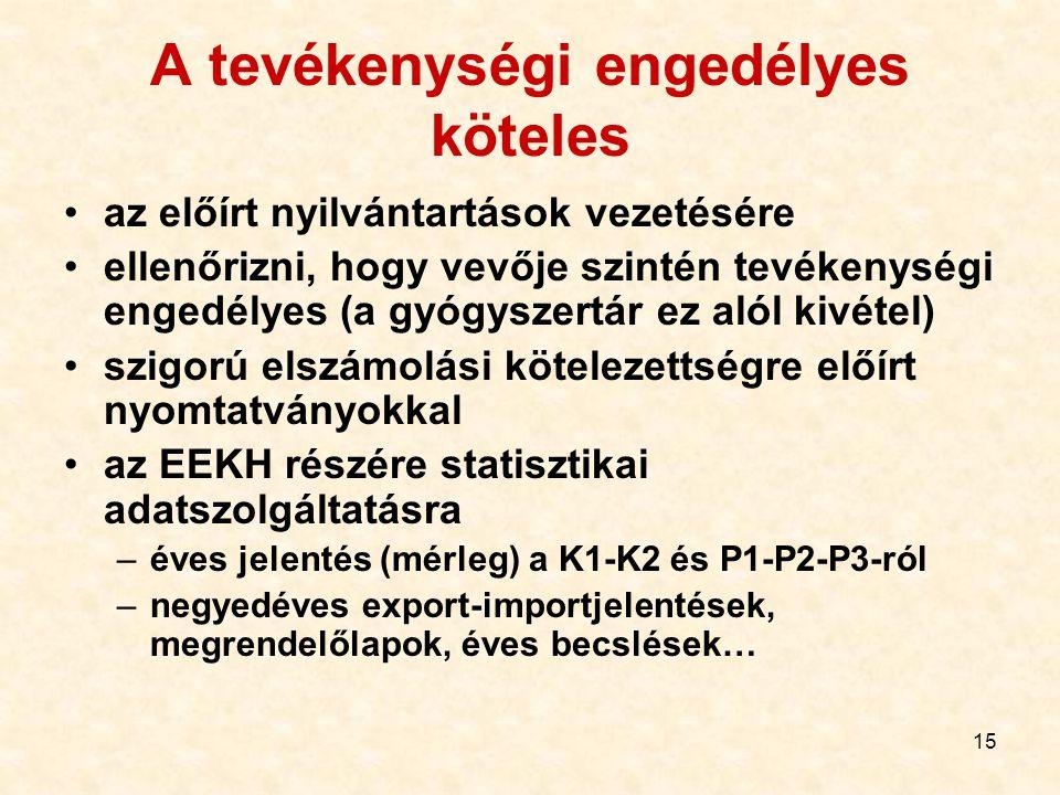 15 A tevékenységi engedélyes köteles az előírt nyilvántartások vezetésére ellenőrizni, hogy vevője szintén tevékenységi engedélyes (a gyógyszertár ez