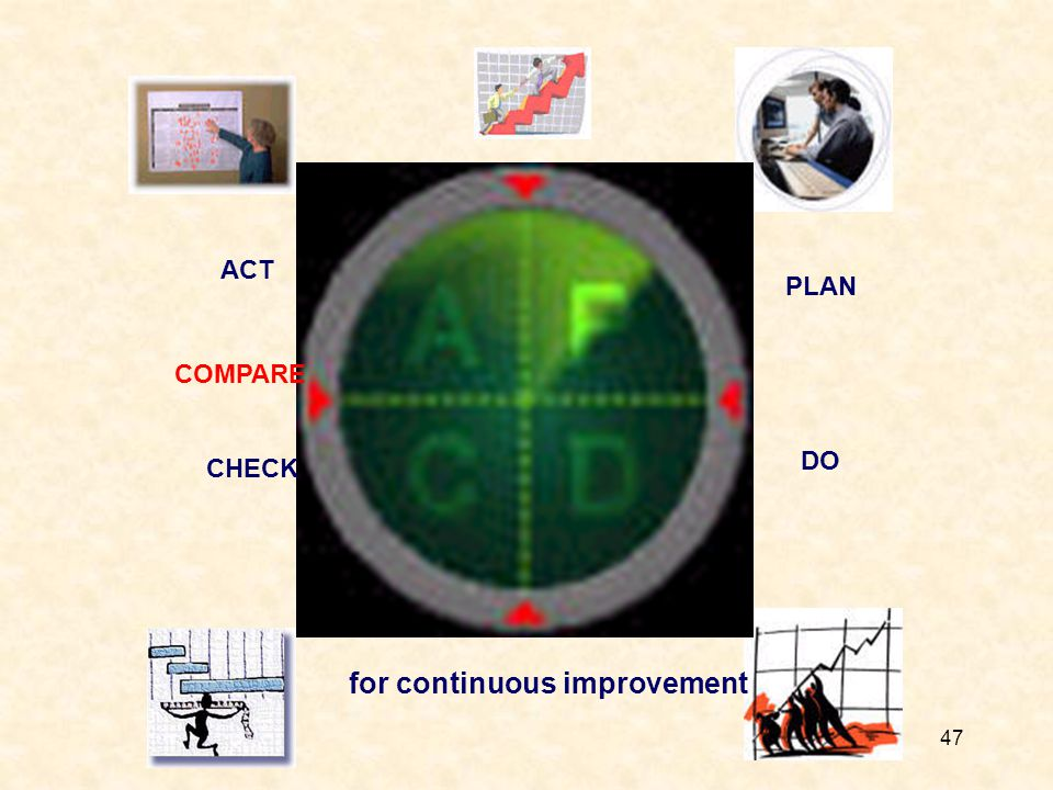 47 PLAN DO ACT CHECK for continuous improvement COMPARE