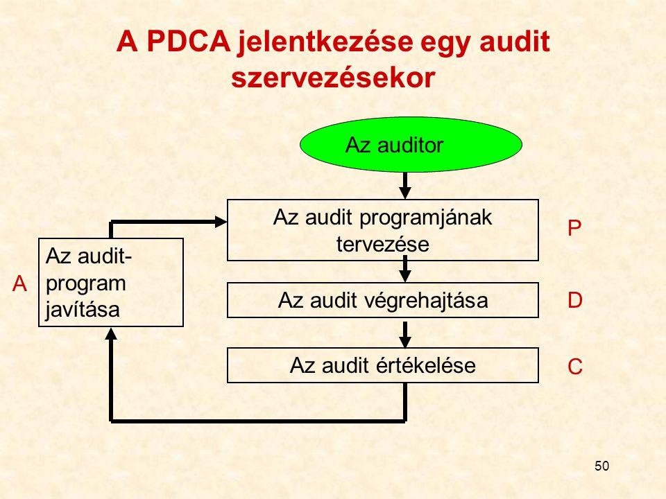 50 A PDCA jelentkezése egy audit szervezésekor Az auditor Az audit programjának tervezése Az audit végrehajtása Az audit értékelése Az audit- program