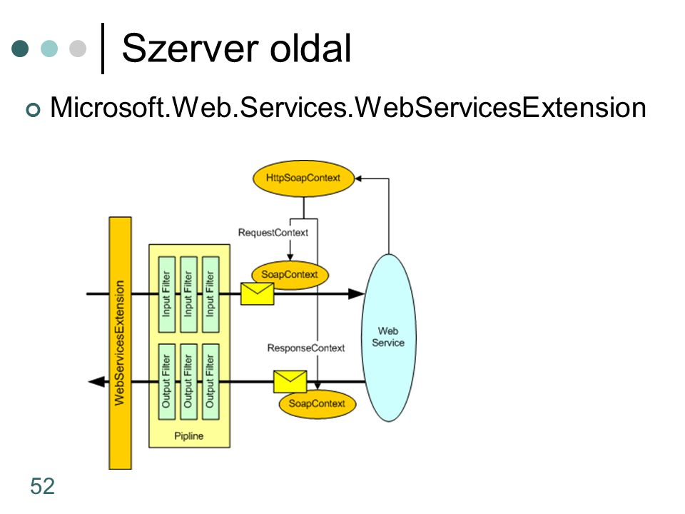52 Szerver oldal Microsoft.Web.Services.WebServicesExtension