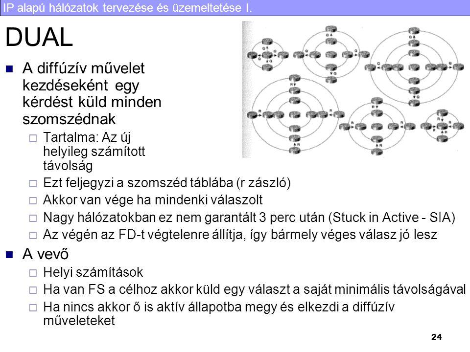 IP alapú hálózatok tervezése és üzemeltetése I. 24 DUAL A diffúzív művelet kezdéseként egy kérdést küld minden szomszédnak  Tartalma: Az új helyileg