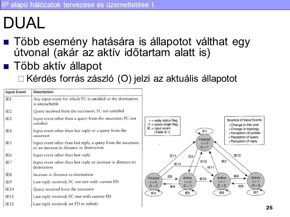 IP alapú hálózatok tervezése és üzemeltetése I. 25 DUAL Több esemény hatására is állapotot válthat egy útvonal (akár az aktív időtartam alatt is) Több