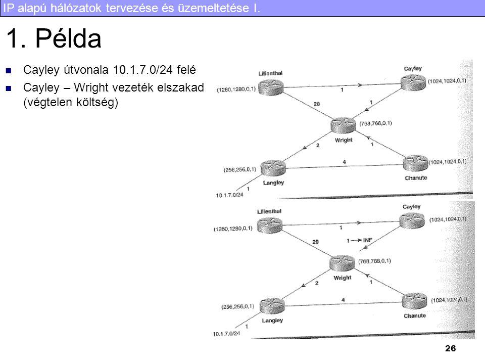IP alapú hálózatok tervezése és üzemeltetése I. 26 1. Példa Cayley útvonala 10.1.7.0/24 felé Cayley – Wright vezeték elszakad (végtelen költség)