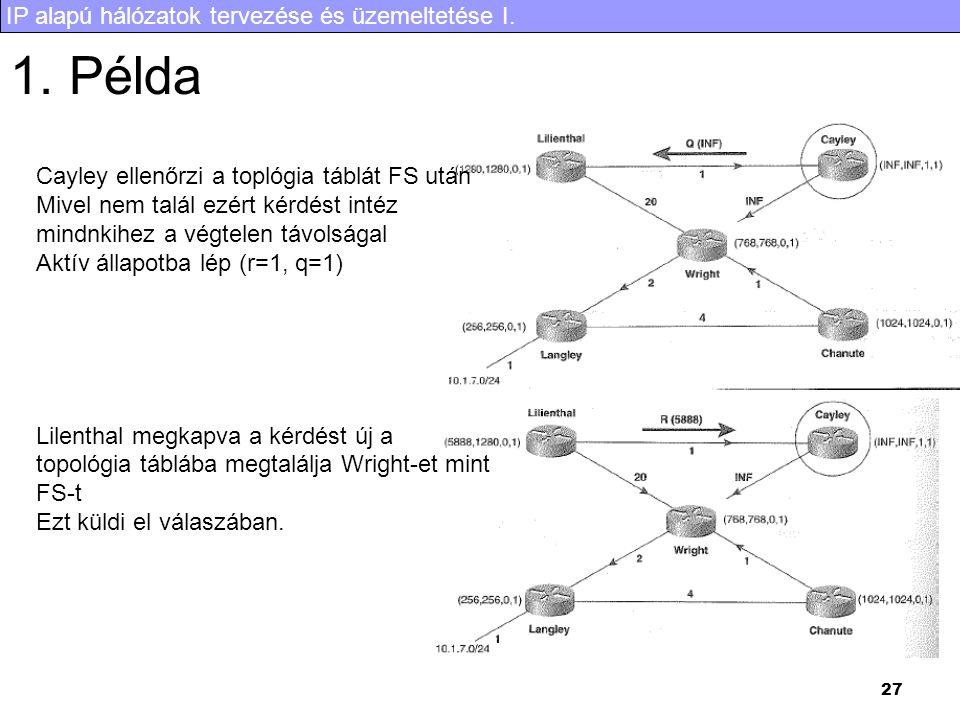 IP alapú hálózatok tervezése és üzemeltetése I. 27 1. Példa Cayley ellenőrzi a toplógia táblát FS után Mivel nem talál ezért kérdést intéz mindnkihez