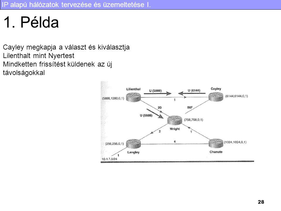 IP alapú hálózatok tervezése és üzemeltetése I. 28 1. Példa Cayley megkapja a választ és kiválasztja Lilenthalt mint Nyertest Mindketten frissítést kü