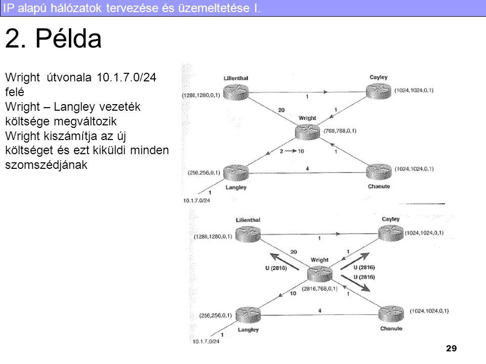 IP alapú hálózatok tervezése és üzemeltetése I. 29 2. Példa Wright útvonala 10.1.7.0/24 felé Wright – Langley vezeték költsége megváltozik Wright kisz