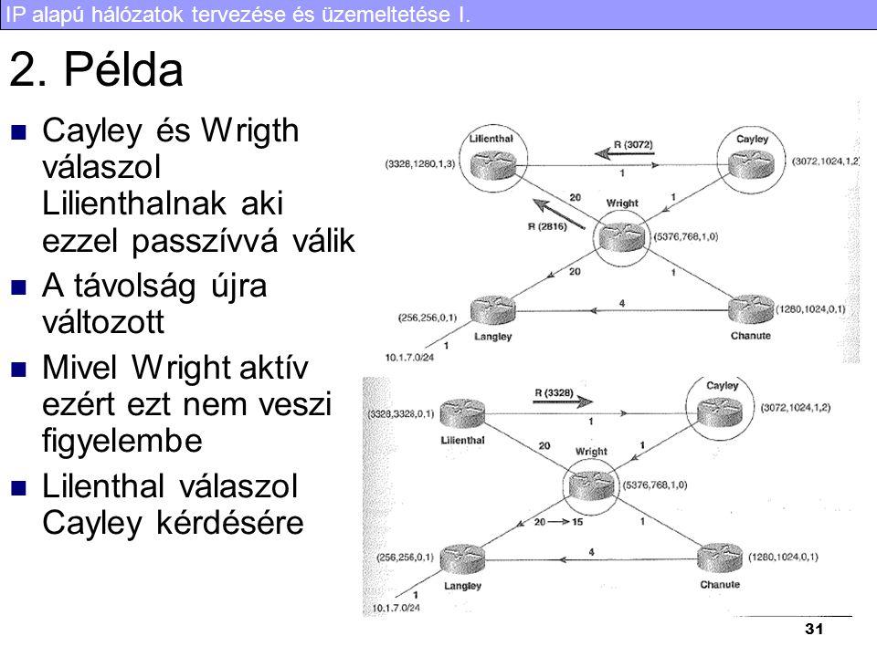 IP alapú hálózatok tervezése és üzemeltetése I. 31 2. Példa Cayley és Wrigth válaszol Lilienthalnak aki ezzel passzívvá válik A távolság újra változot