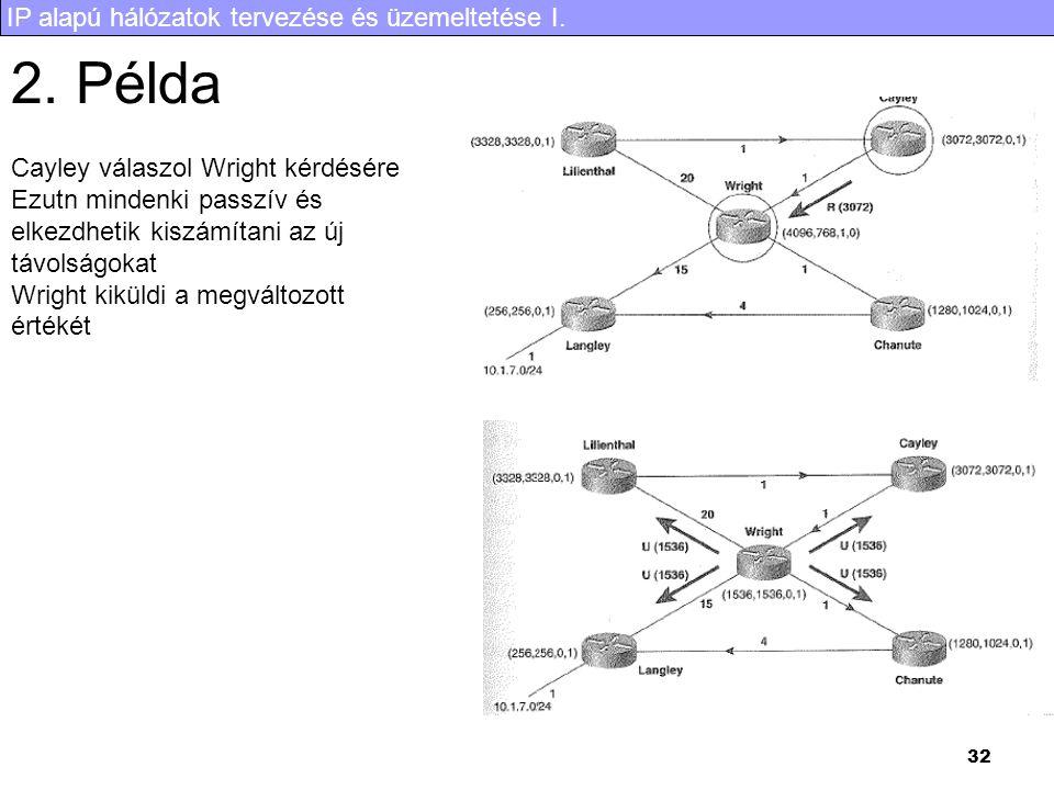 IP alapú hálózatok tervezése és üzemeltetése I. 32 2. Példa Cayley válaszol Wright kérdésére Ezutn mindenki passzív és elkezdhetik kiszámítani az új t