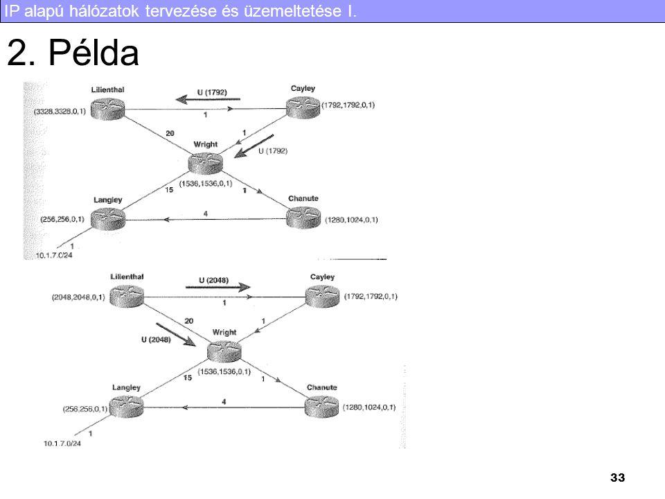 IP alapú hálózatok tervezése és üzemeltetése I. 33 2. Példa