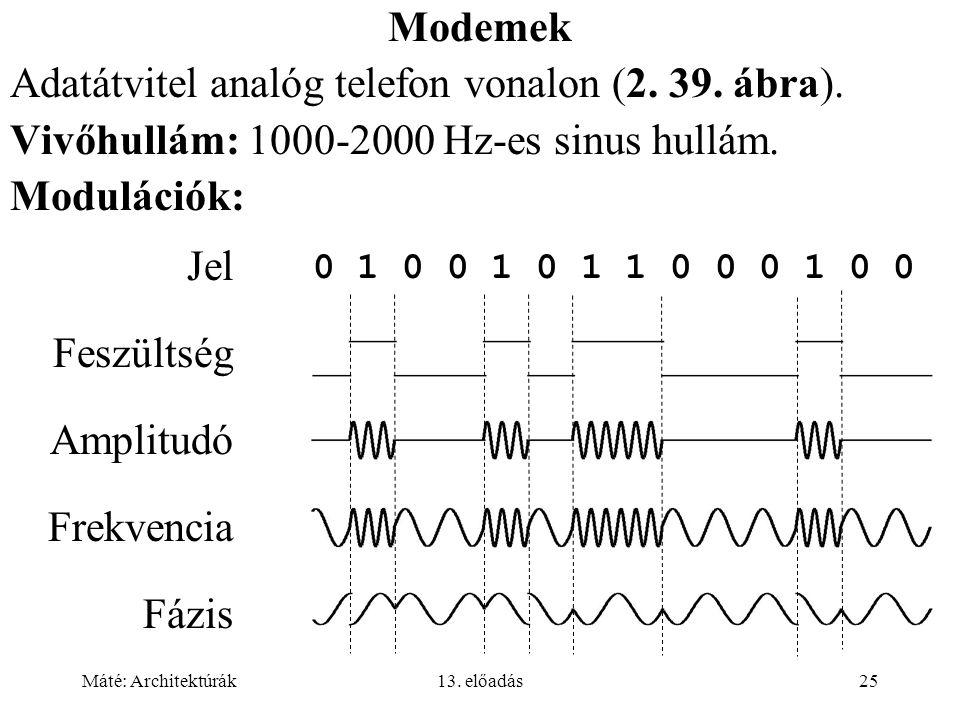 Máté: Architektúrák13.előadás25 Modemek Adatátvitel analóg telefon vonalon (2.