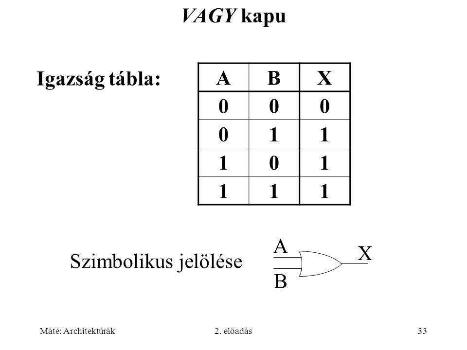 Máté: Architektúrák2. előadás33 VAGY kapu ABX 000 011 101 111 Igazság tábla: Szimbolikus jelölése A B X