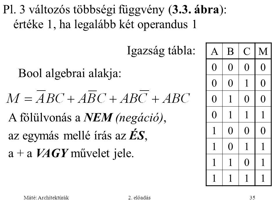 Máté: Architektúrák2. előadás35 Pl. 3 változós többségi függvény (3.3. ábra): értéke 1, ha legalább két operandus 1 ABCM 0000 0010 0100 0111 1000 1011