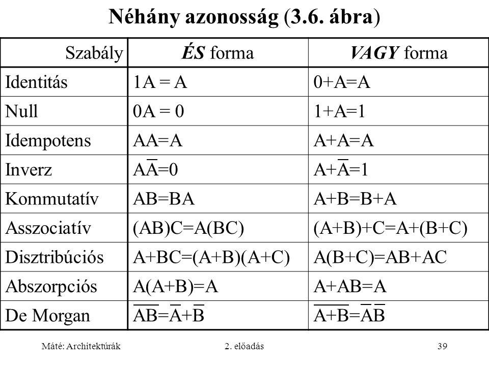 Máté: Architektúrák2. előadás39 Néhány azonosság (3.6. ábra) SzabályÉS formaVAGY forma Identitás1A = A0+A=A Null0A = 01+A=1 IdempotensAA=AA+A=A Inverz