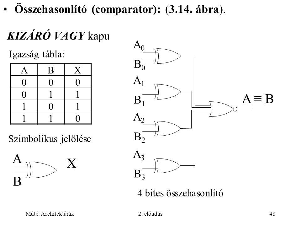 Máté: Architektúrák2. előadás48 KIZÁRÓ VAGY kapu ABX 000 011 101 110 Igazság tábla: Szimbolikus jelölése A B X Összehasonlító (comparator): (3.14. ábr