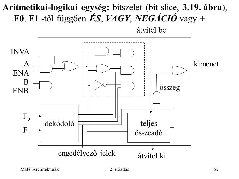 Máté: Architektúrák2. előadás52 Aritmetikai-logikai egység: bitszelet (bit slice, 3.19. ábra), F0, F1 -től függően ÉS, VAGY, NEGÁCIÓ vagy + ENB ENA IN