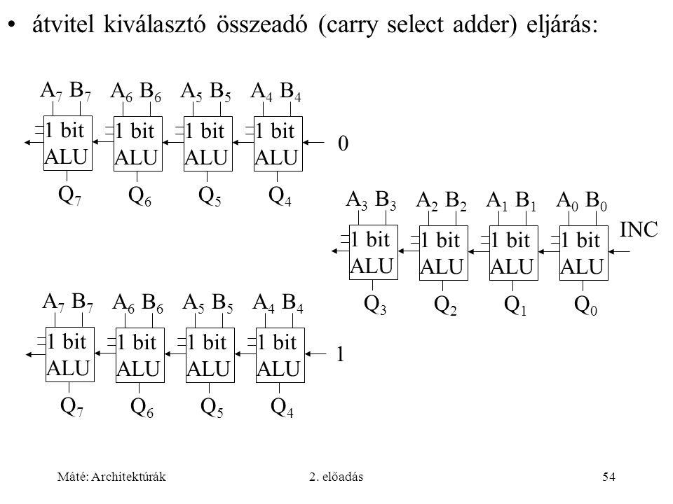 Máté: Architektúrák2. előadás54 átvitel kiválasztó összeadó (carry select adder) eljárás: 1 bit ALU A 7 B 7 Q7Q7 1 bit ALU A 6 B 6 Q6Q6 1 bit ALU A 5