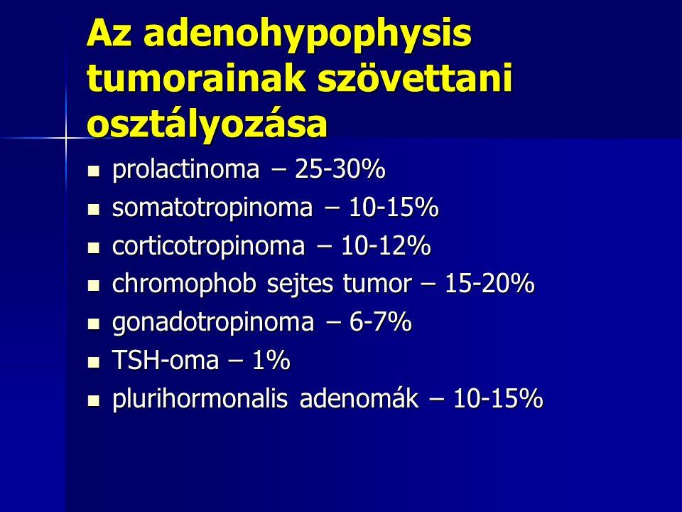 Az adenohypophysis tumorainak szövettani osztályozása prolactinoma – 25-30% prolactinoma – 25-30% somatotropinoma – 10-15% somatotropinoma – 10-15% co