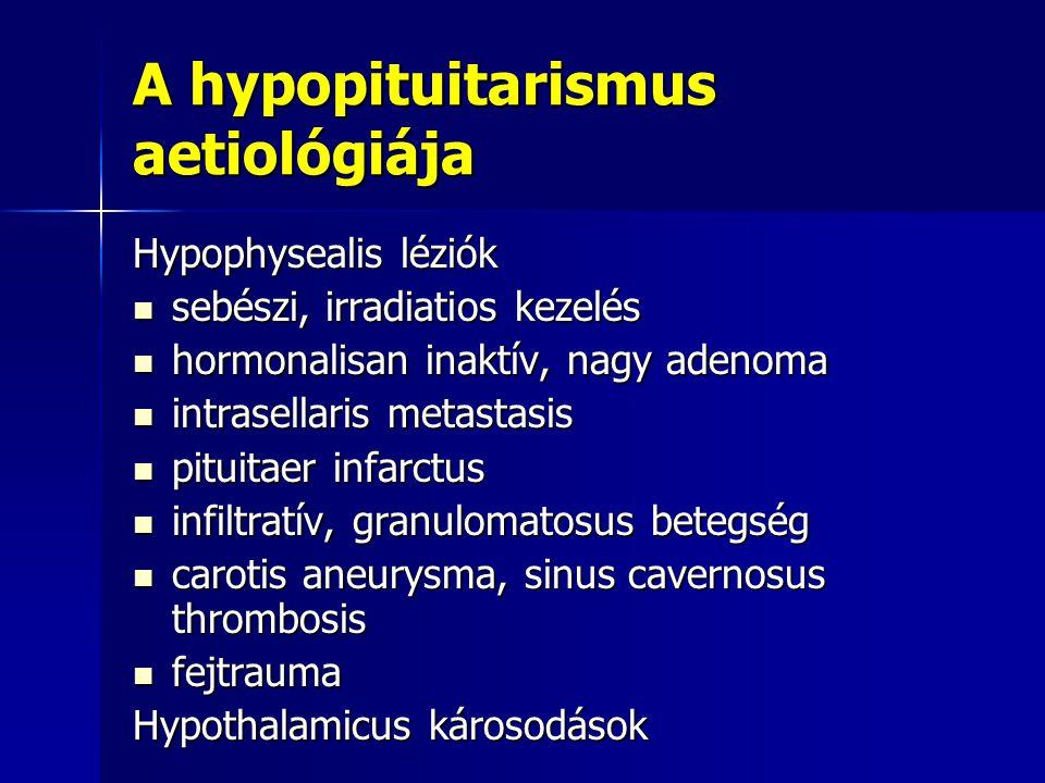 A hypopituitarismus aetiológiája Hypophysealis léziók sebészi, irradiatios kezelés sebészi, irradiatios kezelés hormonalisan inaktív, nagy adenoma hor