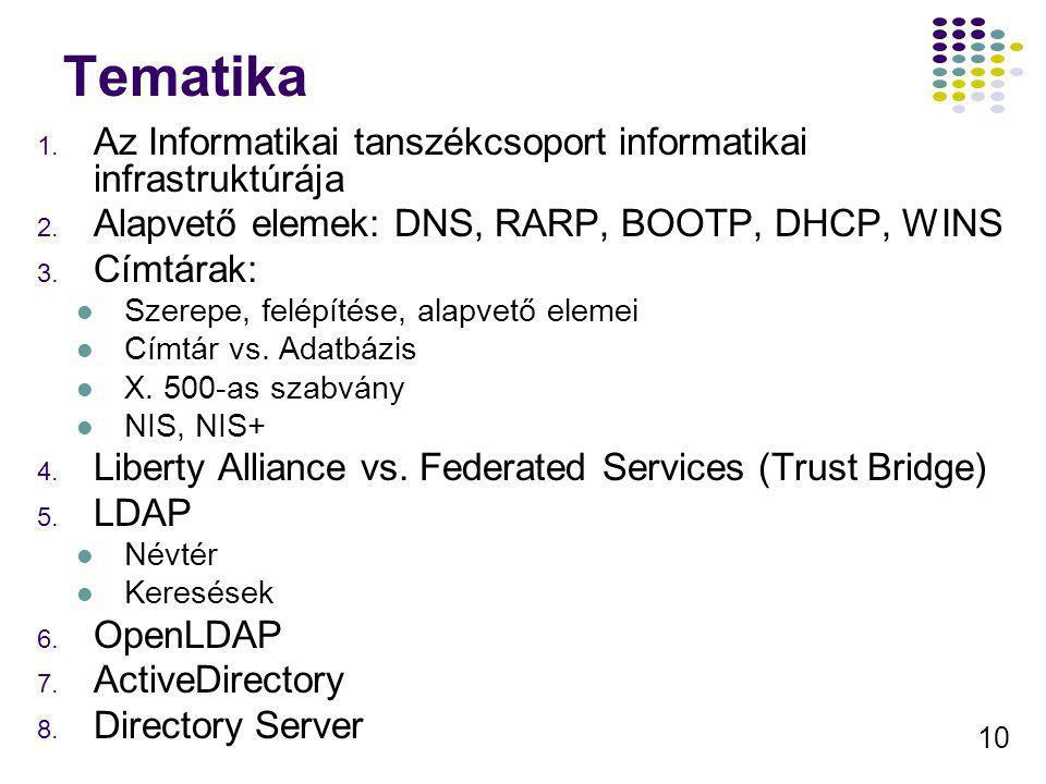10 Tematika 1. Az Informatikai tanszékcsoport informatikai infrastruktúrája 2. Alapvető elemek: DNS, RARP, BOOTP, DHCP, WINS 3. Címtárak: Szerepe, fel