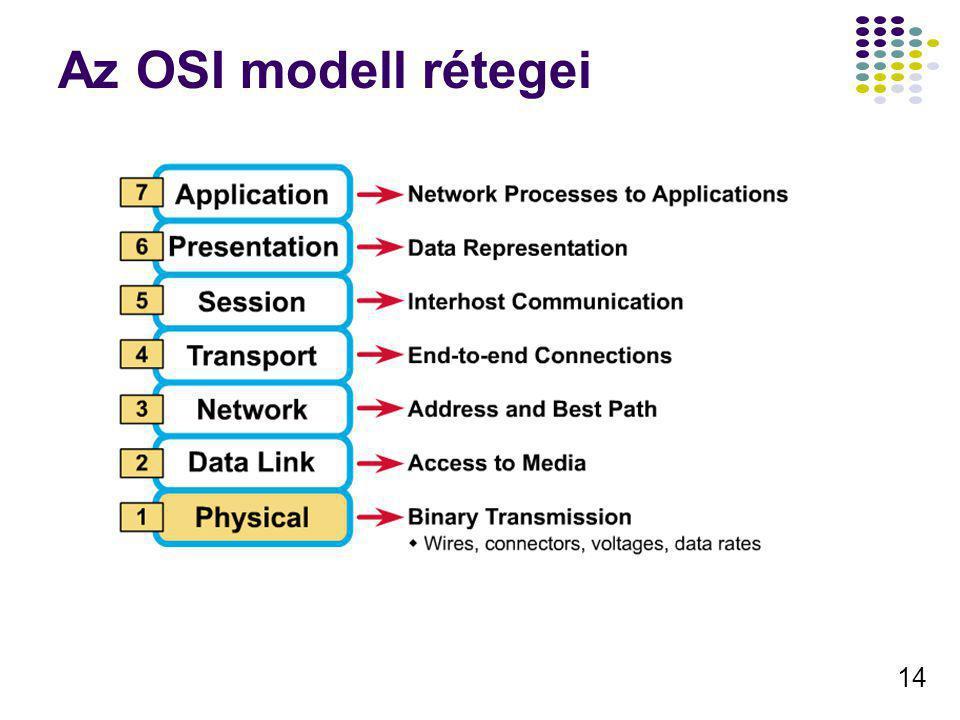 14 Az OSI modell rétegei