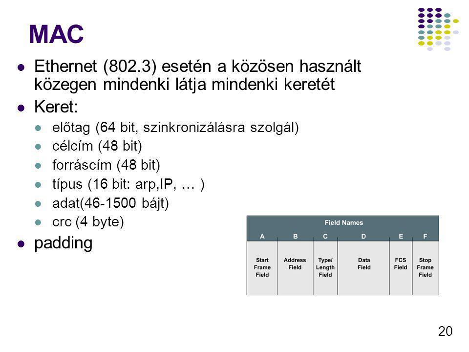 20 MAC Ethernet (802.3) esetén a közösen használt közegen mindenki látja mindenki keretét Keret: előtag (64 bit, szinkronizálásra szolgál) célcím (48