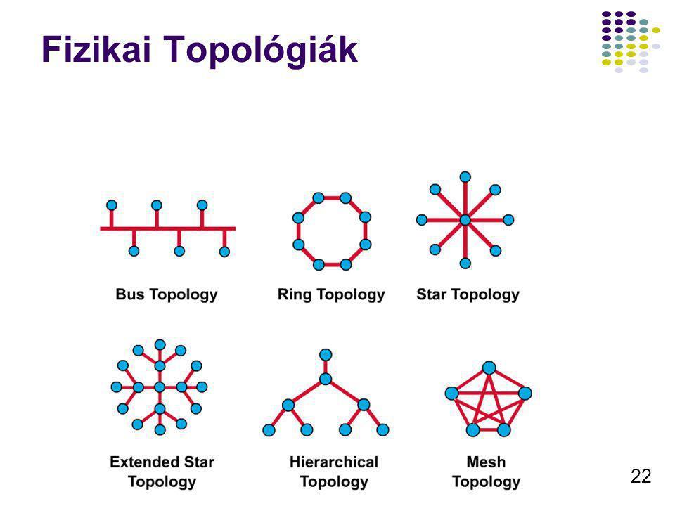 22 Fizikai Topológiák