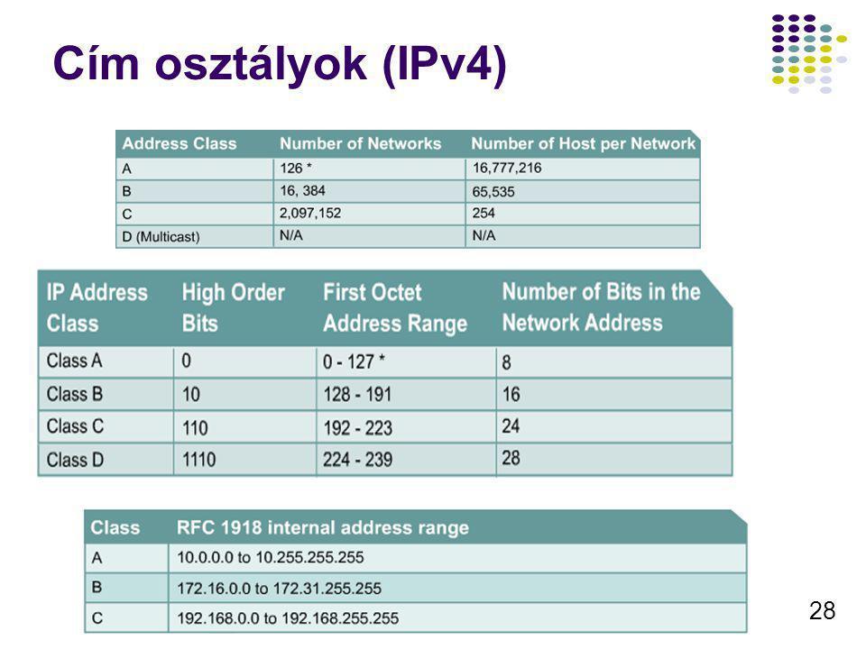 28 Cím osztályok (IPv4)