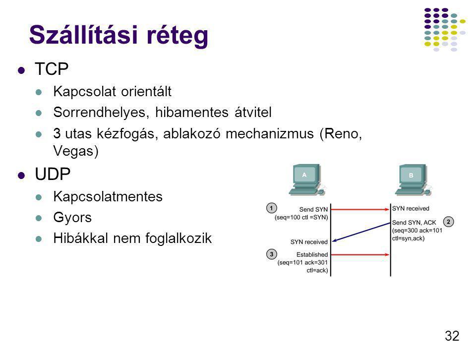 32 Szállítási réteg TCP Kapcsolat orientált Sorrendhelyes, hibamentes átvitel 3 utas kézfogás, ablakozó mechanizmus (Reno, Vegas) UDP Kapcsolatmentes