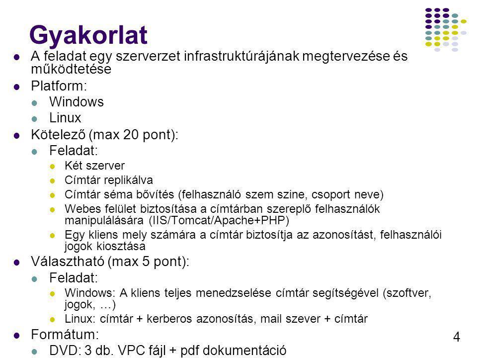 4 Gyakorlat A feladat egy szerverzet infrastruktúrájának megtervezése és működtetése Platform: Windows Linux Kötelező (max 20 pont): Feladat: Két szer