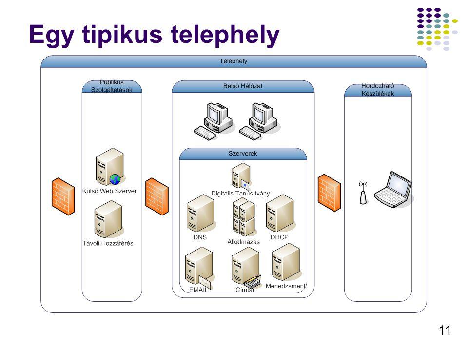 11 Egy tipikus telephely