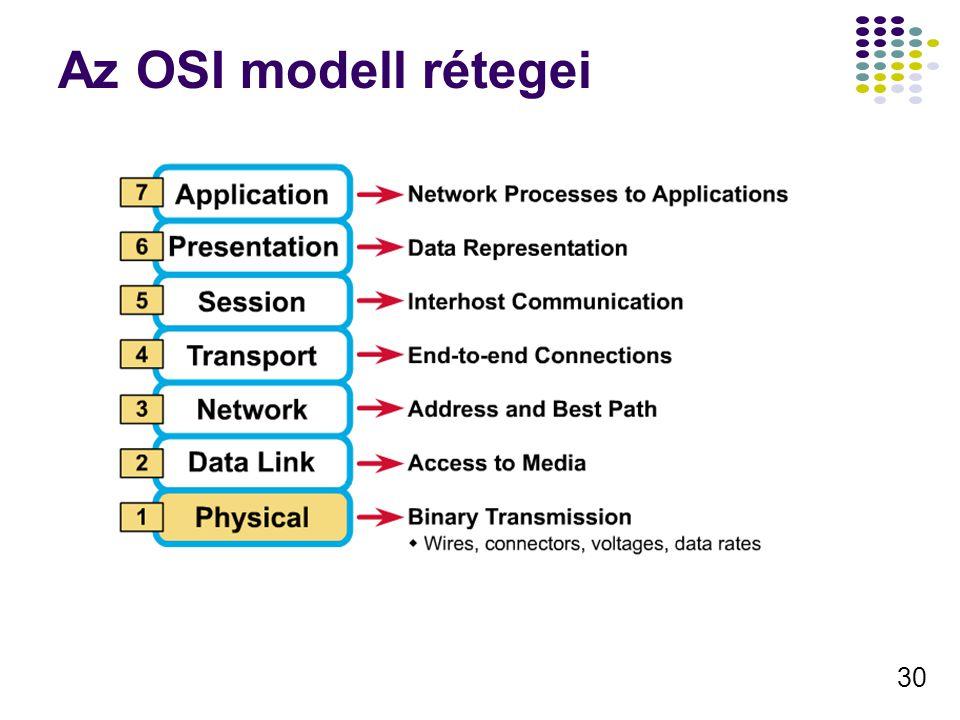 30 Az OSI modell rétegei