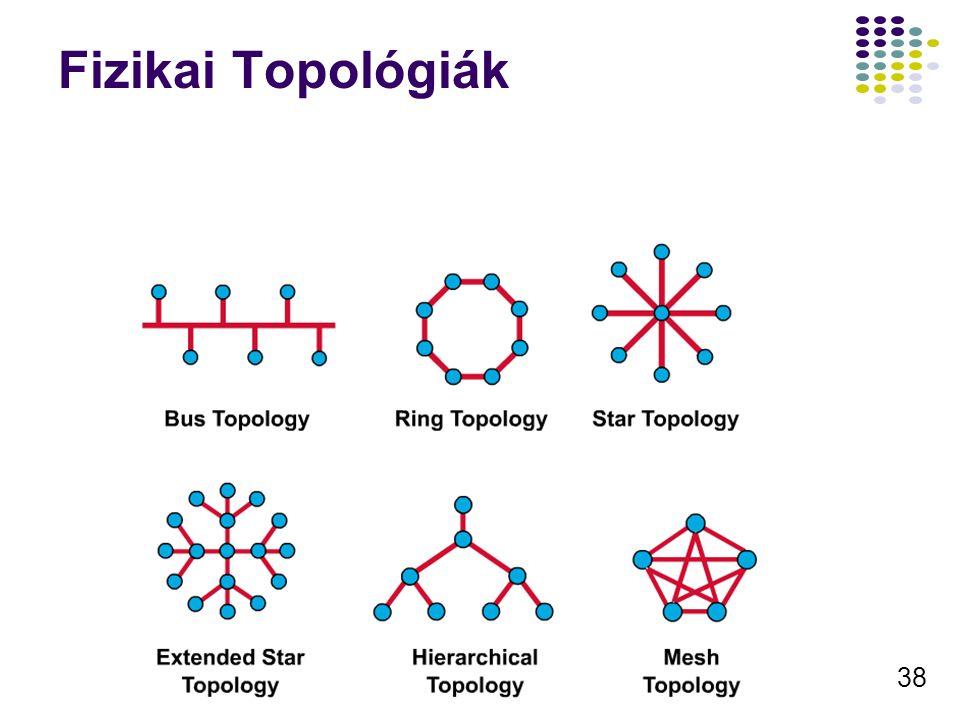 38 Fizikai Topológiák