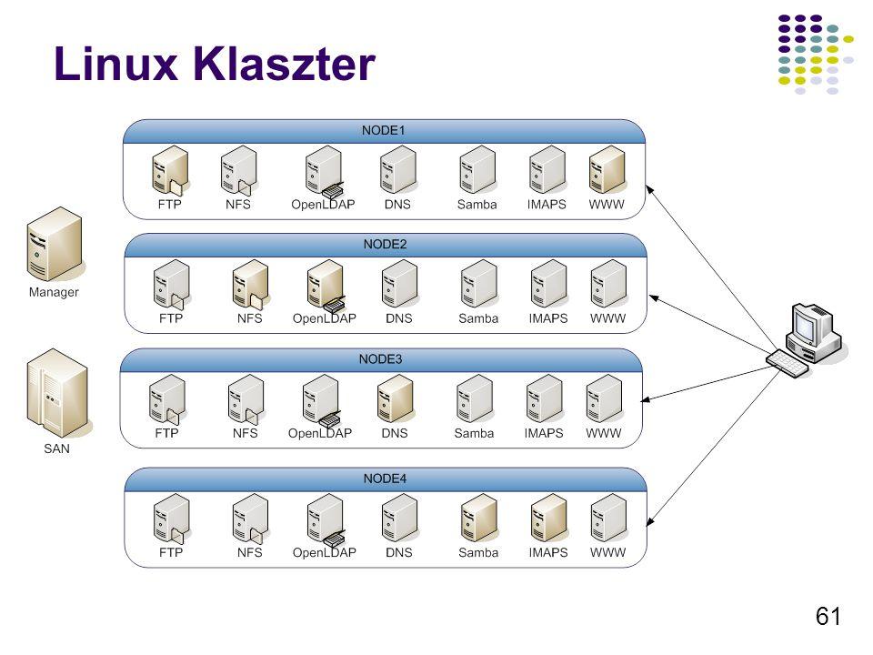 61 Linux Klaszter