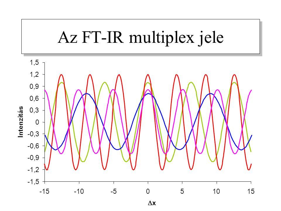 Az FT-IR multiplex jele -1,5 -1,2 -0,9 -0,6 -0,3 0 0,3 0,6 0,9 1,2 1,5 -15-10-5051015 xx Intenzitás