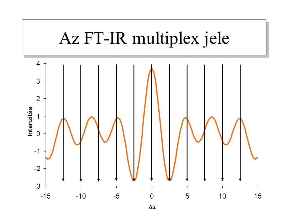 Az FT-IR multiplex jele -3 -2 0 1 2 3 4 -15-10-5051015 xx Intenzitás
