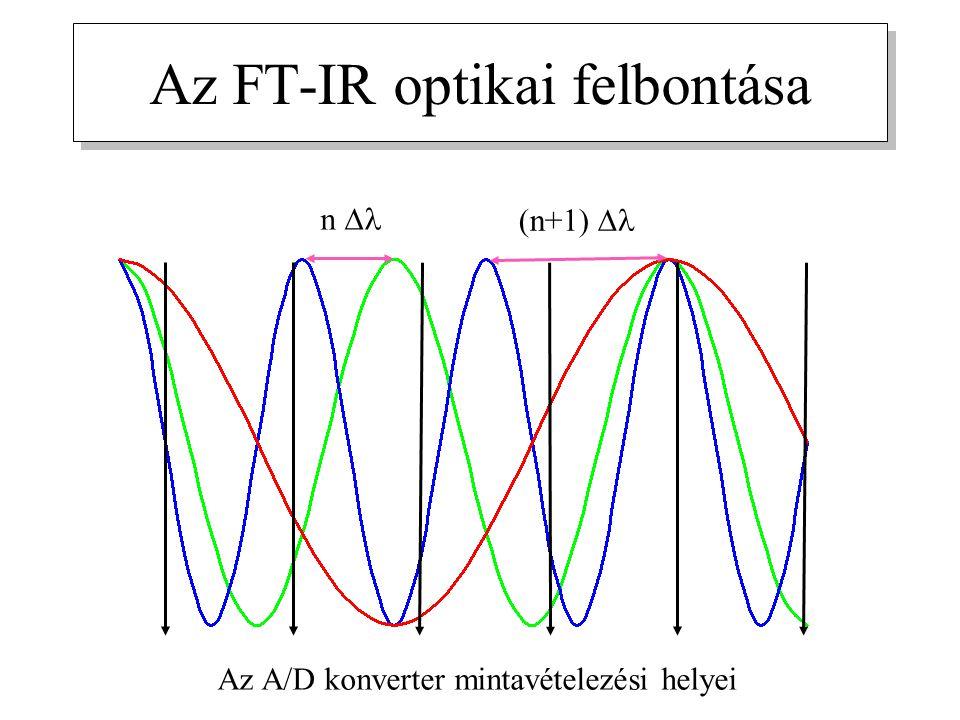 Az FT-IR optikai felbontása Az A/D konverter mintavételezési helyei n  (n+1) 