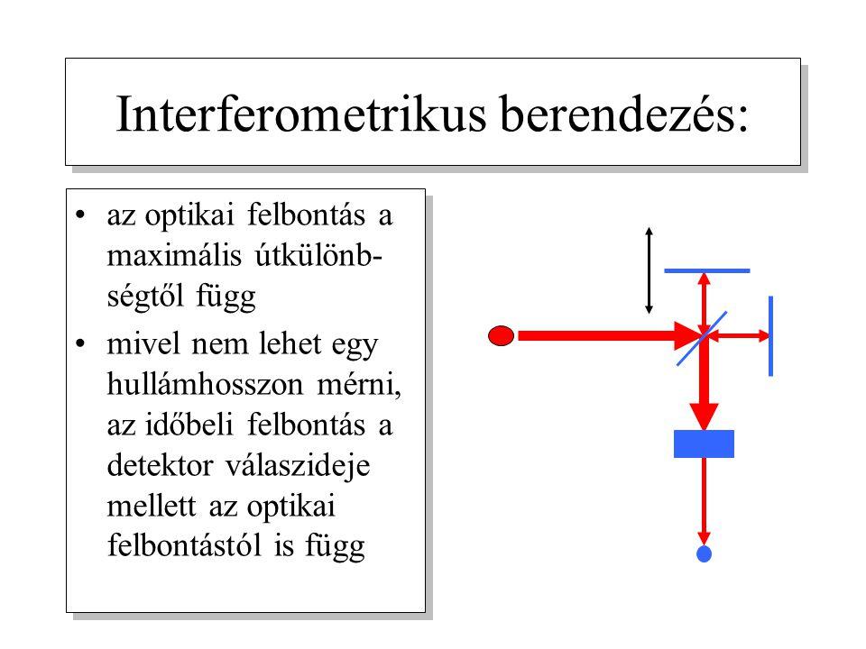 Interferometrikus berendezés: az optikai felbontás a maximális útkülönb- ségtől függ mivel nem lehet egy hullámhosszon mérni, az időbeli felbontás a detektor válaszideje mellett az optikai felbontástól is függ az optikai felbontás a maximális útkülönb- ségtől függ mivel nem lehet egy hullámhosszon mérni, az időbeli felbontás a detektor válaszideje mellett az optikai felbontástól is függ