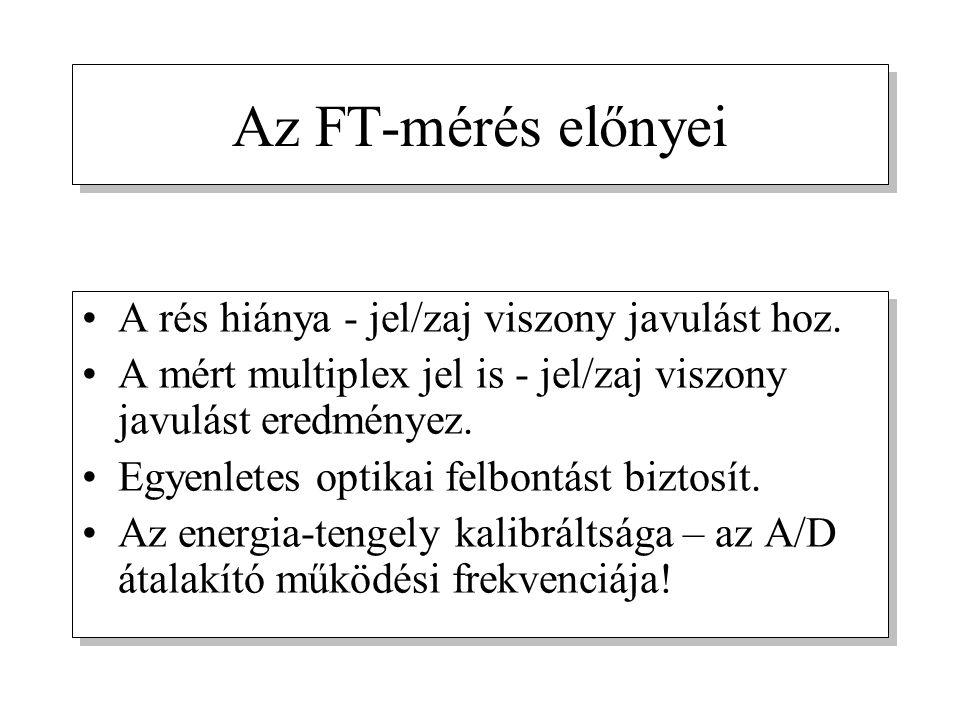 Az FT-mérés előnyei A rés hiánya - jel/zaj viszony javulást hoz.
