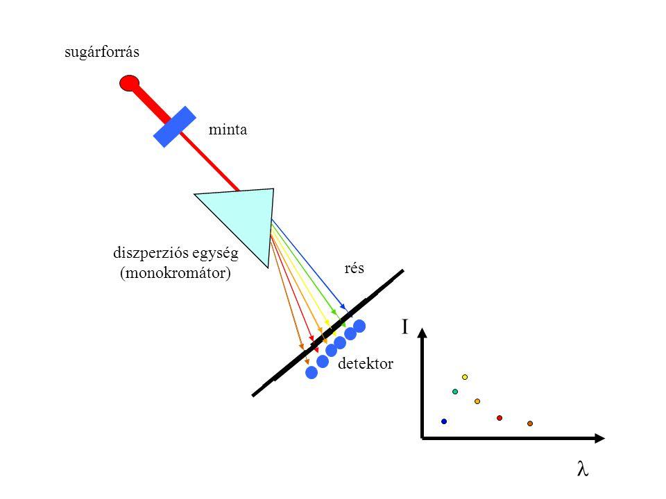 rés diszperziós egység (monokromátor) sugárforrás minta detektor I