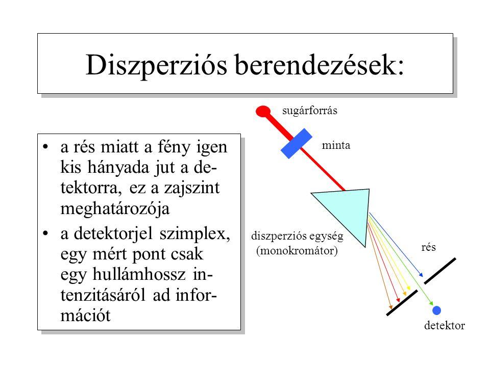 Diszperziós berendezések: a rés miatt a fény igen kis hányada jut a de- tektorra, ez a zajszint meghatározója a detektorjel szimplex, egy mért pont csak egy hullámhossz in- tenzitásáról ad infor- mációt a rés miatt a fény igen kis hányada jut a de- tektorra, ez a zajszint meghatározója a detektorjel szimplex, egy mért pont csak egy hullámhossz in- tenzitásáról ad infor- mációt sugárforrás minta diszperziós egység (monokromátor) rés detektor