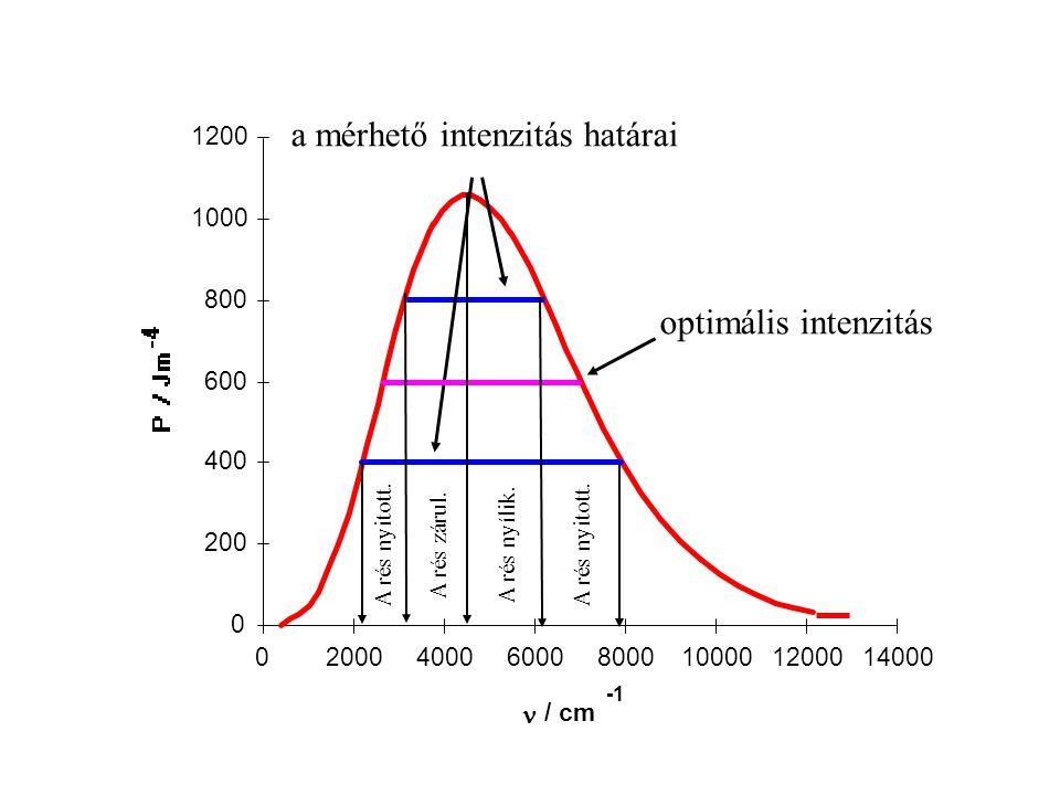 0 200 400 600 800 1000 1200 02000400060008000100001200014000 / cm a mérhető intenzitás határai optimális intenzitás A rés nyitott.