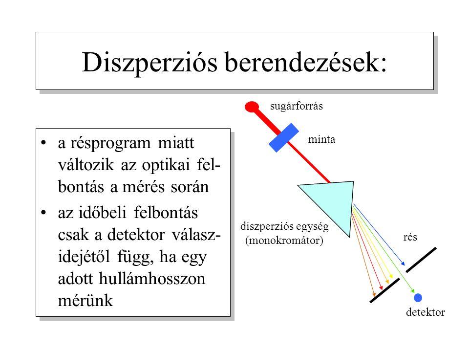 Diszperziós berendezések: a résprogram miatt változik az optikai fel- bontás a mérés során az időbeli felbontás csak a detektor válasz- idejétől függ, ha egy adott hullámhosszon mérünk a résprogram miatt változik az optikai fel- bontás a mérés során az időbeli felbontás csak a detektor válasz- idejétől függ, ha egy adott hullámhosszon mérünk sugárforrás minta diszperziós egység (monokromátor) rés detektor