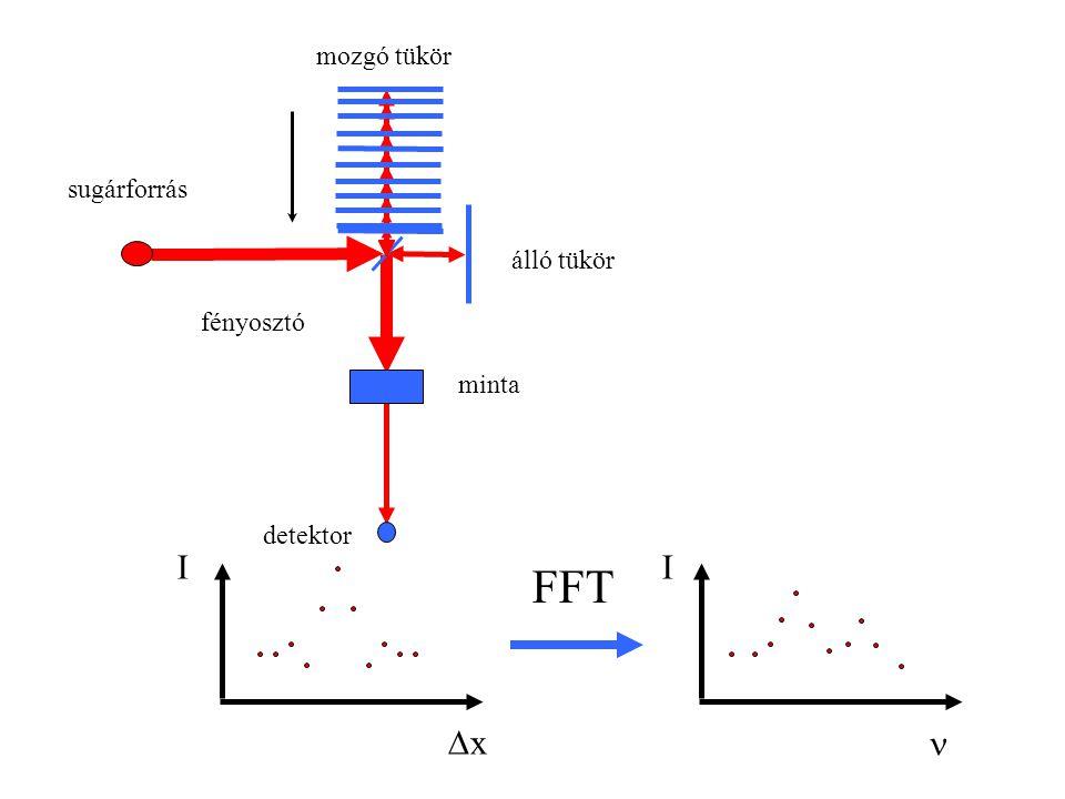 Interferometrikus berendezés: a rés hiánya miatt a mintáról érkező teljes fénymennyiség a de- tektorra jut, nem a de- tektor zaja a meghatá- rozó.