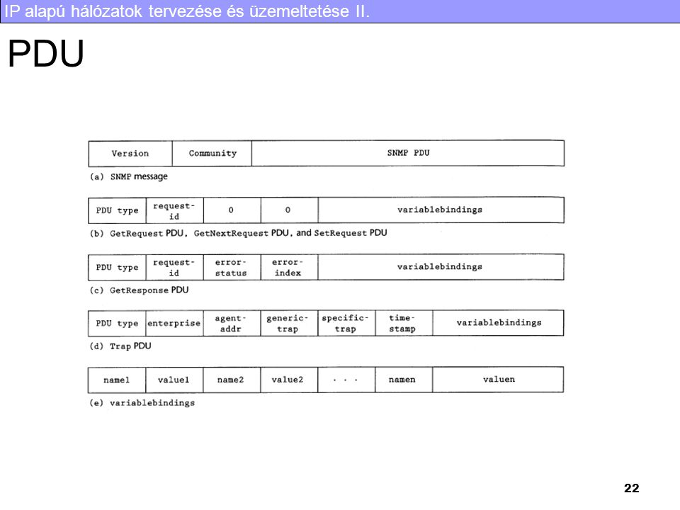 IP alapú hálózatok tervezése és üzemeltetése II. 22 PDU