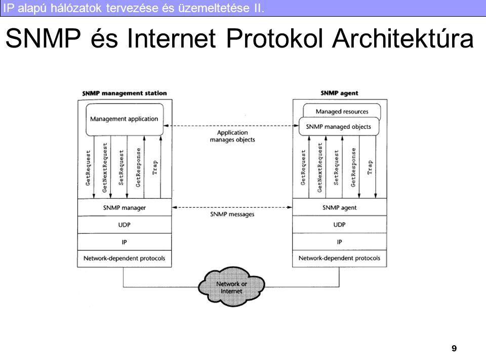 IP alapú hálózatok tervezése és üzemeltetése II. 9 SNMP és Internet Protokol Architektúra