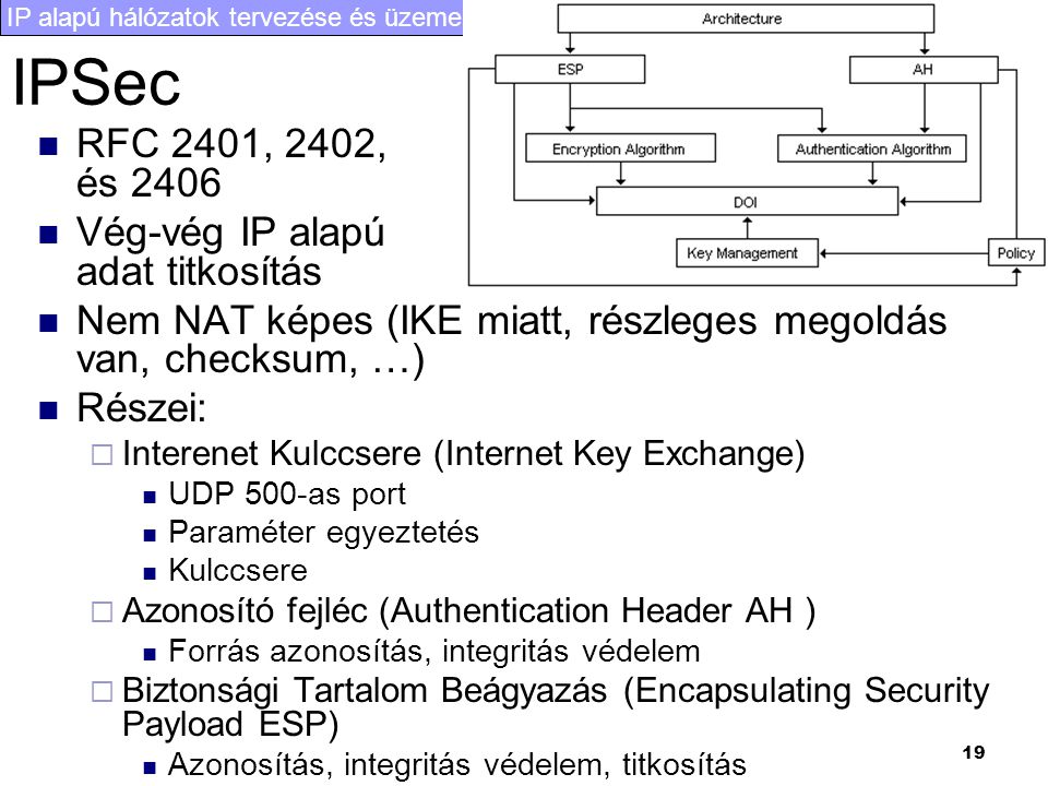 IP alapú hálózatok tervezése és üzemeltetése II. 19 IPSec RFC 2401, 2402, és 2406 Vég-vég IP alapú adat titkosítás Nem NAT képes (IKE miatt, részleges