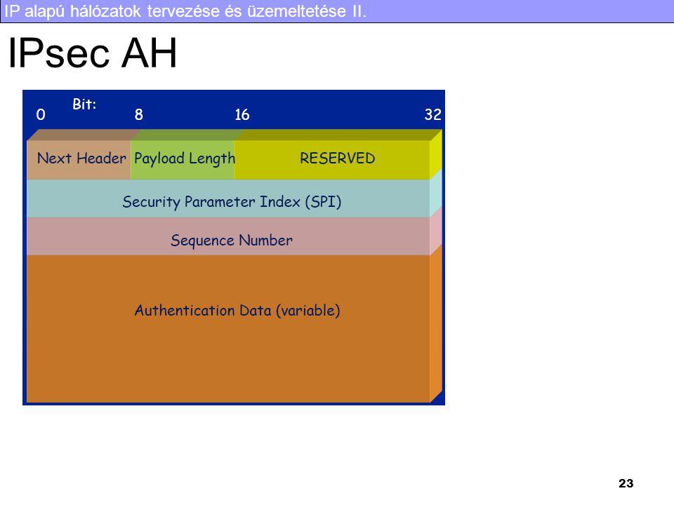 IP alapú hálózatok tervezése és üzemeltetése II. 23 IPsec AH