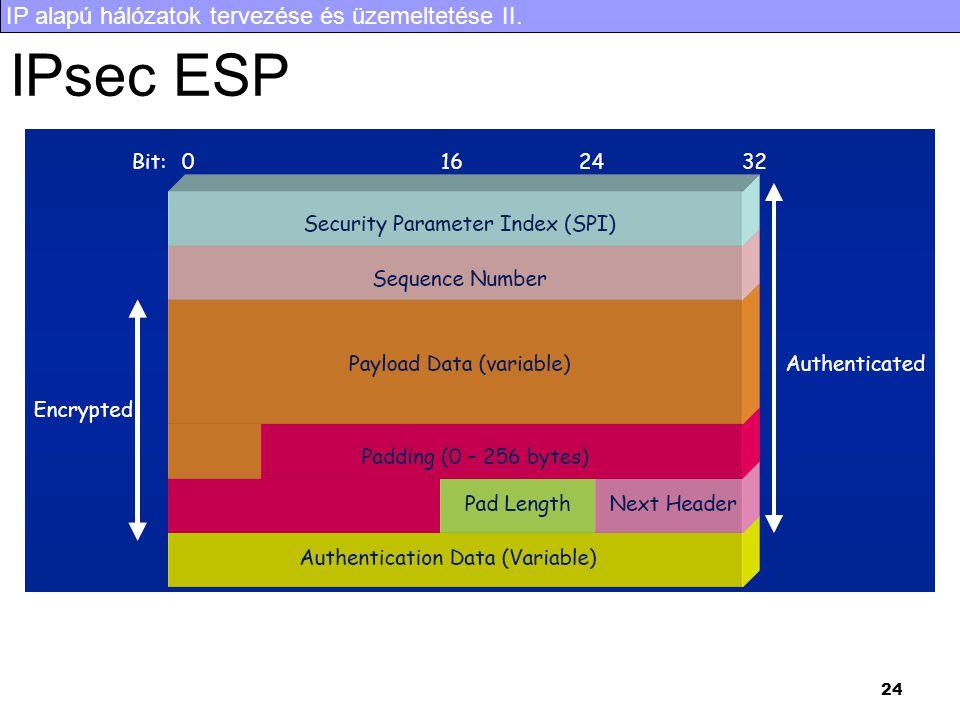 IP alapú hálózatok tervezése és üzemeltetése II. 24 IPsec ESP